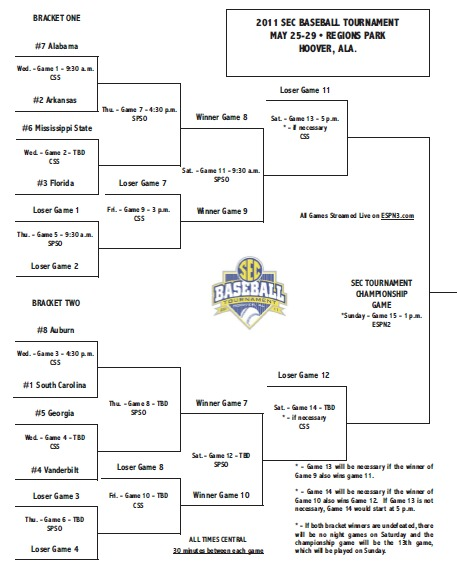 photograph about Printable Sec Tournament Bracket named Your printable SEC baseball match bracket The Day-to-day